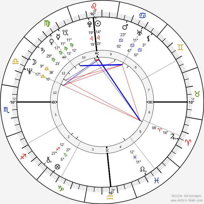 Gary Hall Sr. - Birth horoscope chart