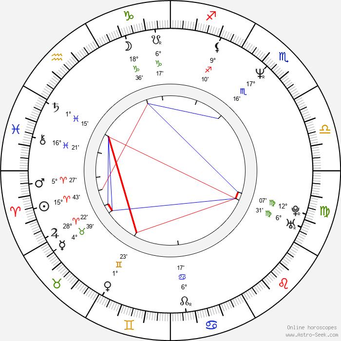 Gary Hershberger - Birth horoscope chart