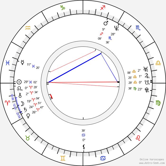 Gary Jules - Birth horoscope chart