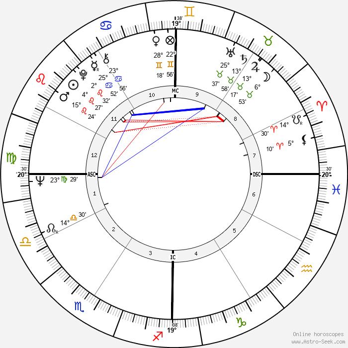 Gary Kurtz - Birth horoscope chart