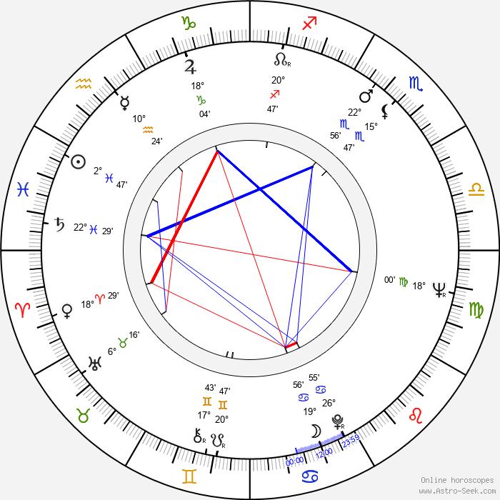 Gary Lockwood - Birth horoscope chart
