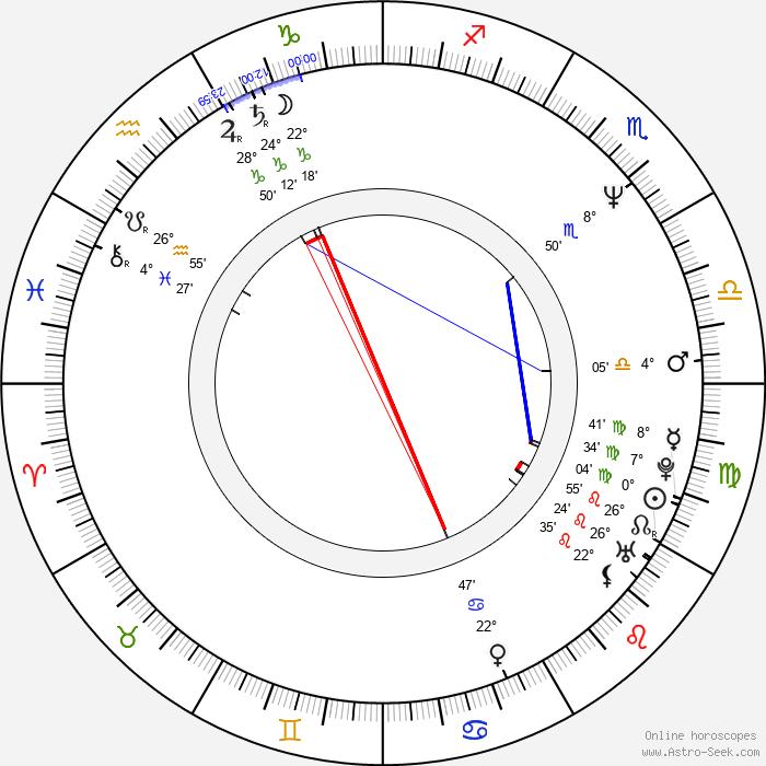 Gary Mabbutt - Birth horoscope chart