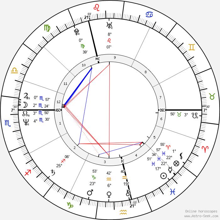 Gary Numan - Birth horoscope chart