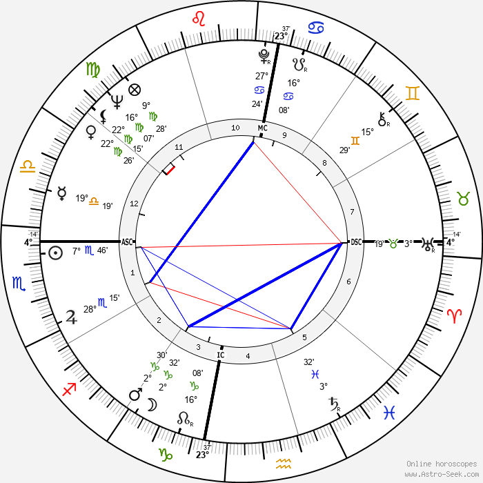 Gary Player - Birth horoscope chart