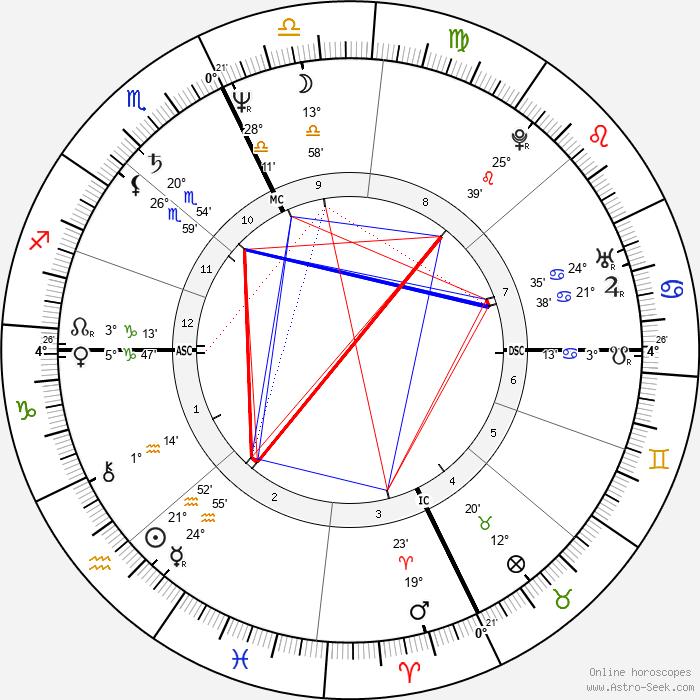Gary Pommet - Birth horoscope chart