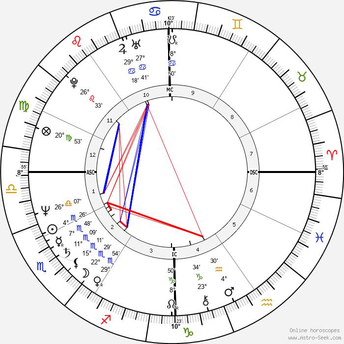 Gary Rajsich - Birth horoscope chart