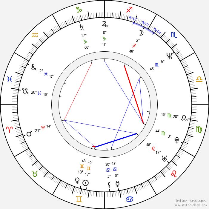 Gary Trousdale - Birth horoscope chart
