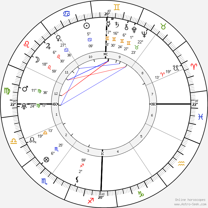 Gaston Bachelard - Birth horoscope chart