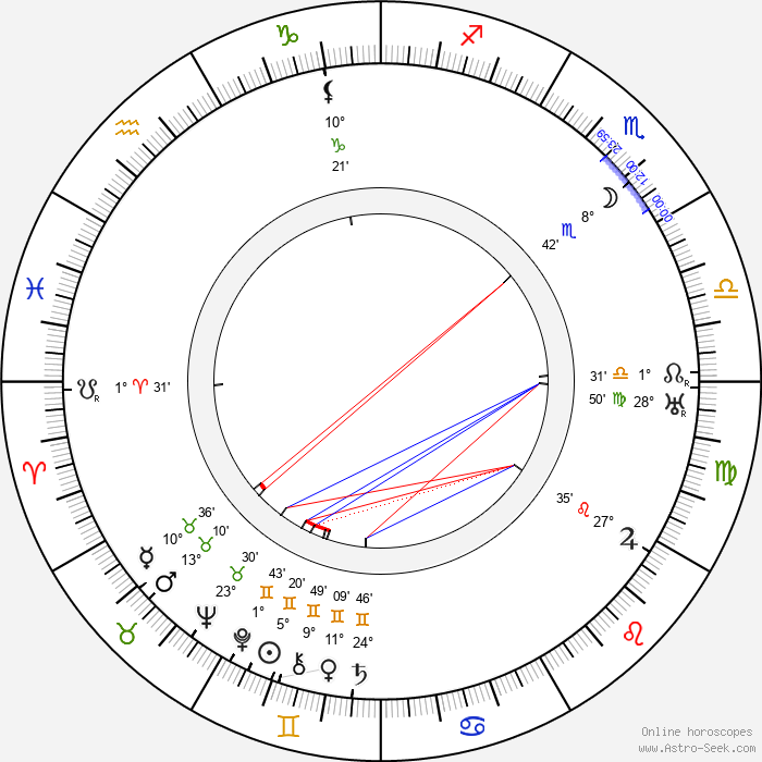 Gaston Baty - Birth horoscope chart