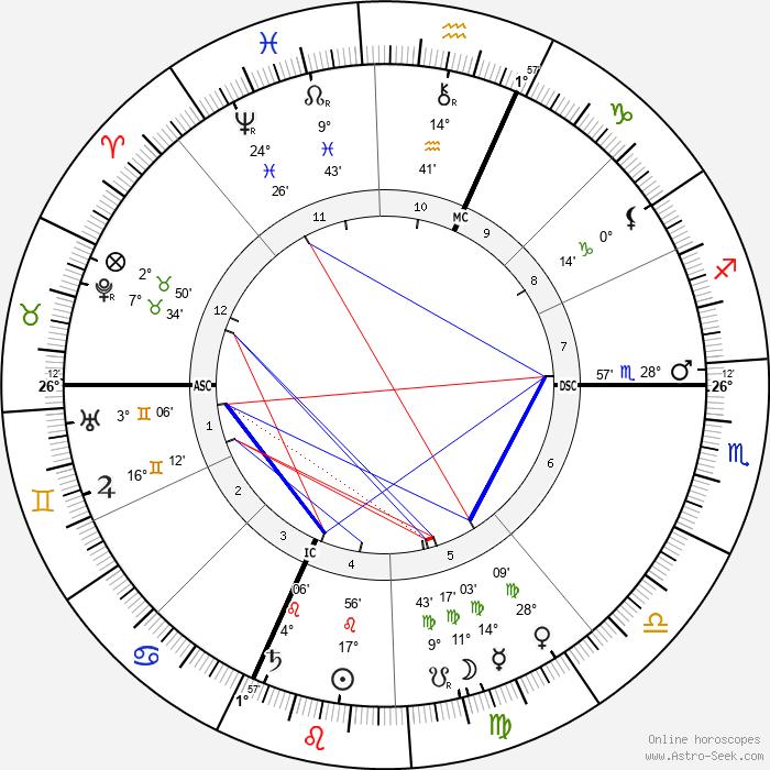 Gaston Milhaud - Birth horoscope chart