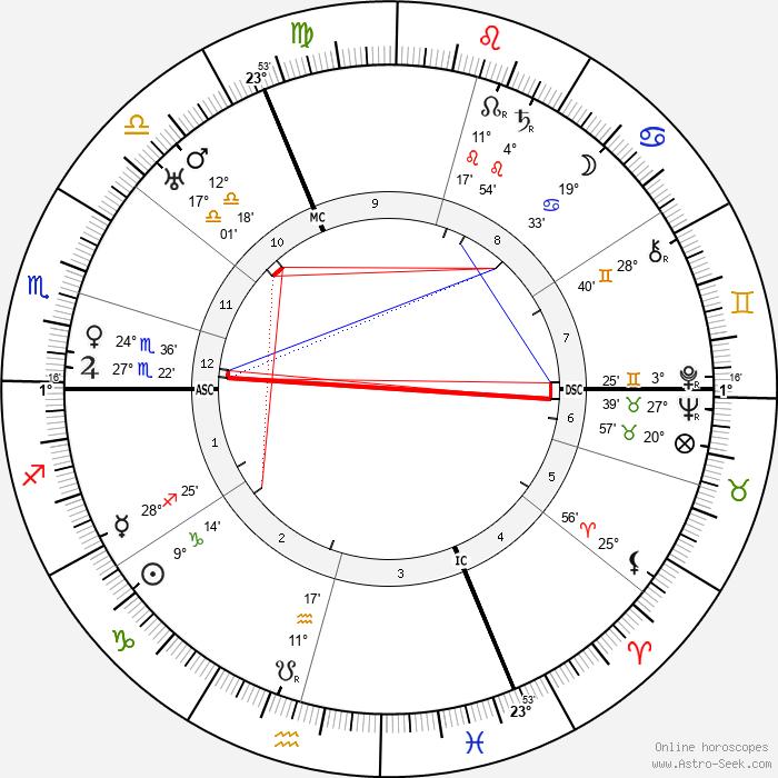 Gaston Modot - Birth horoscope chart