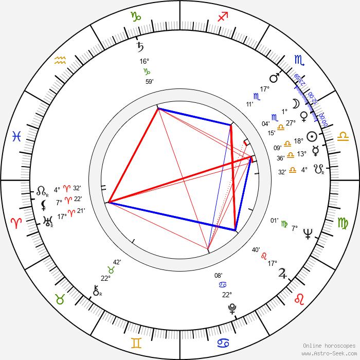 Gaston Šubert - Birth horoscope chart