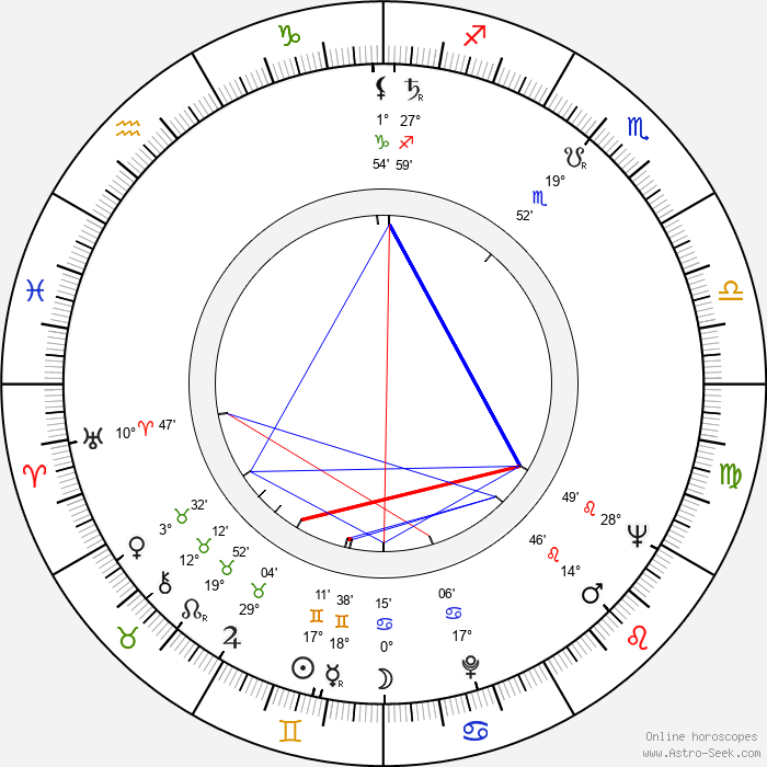 Gastone Moschin - Birth horoscope chart