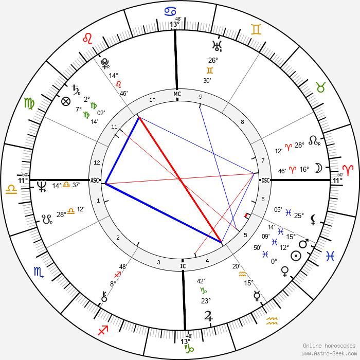 Gates McFadden - Birth horoscope chart