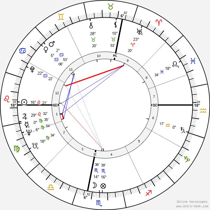Gaudenzio Bernasconi - Birth horoscope chart