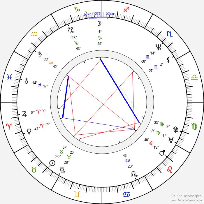 Gavin Hood - Birth horoscope chart