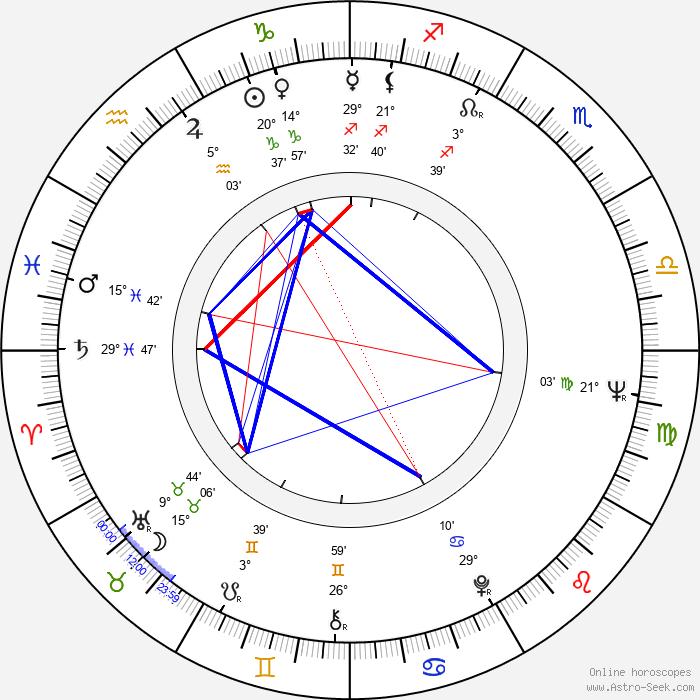 Gavin Millar - Birth horoscope chart