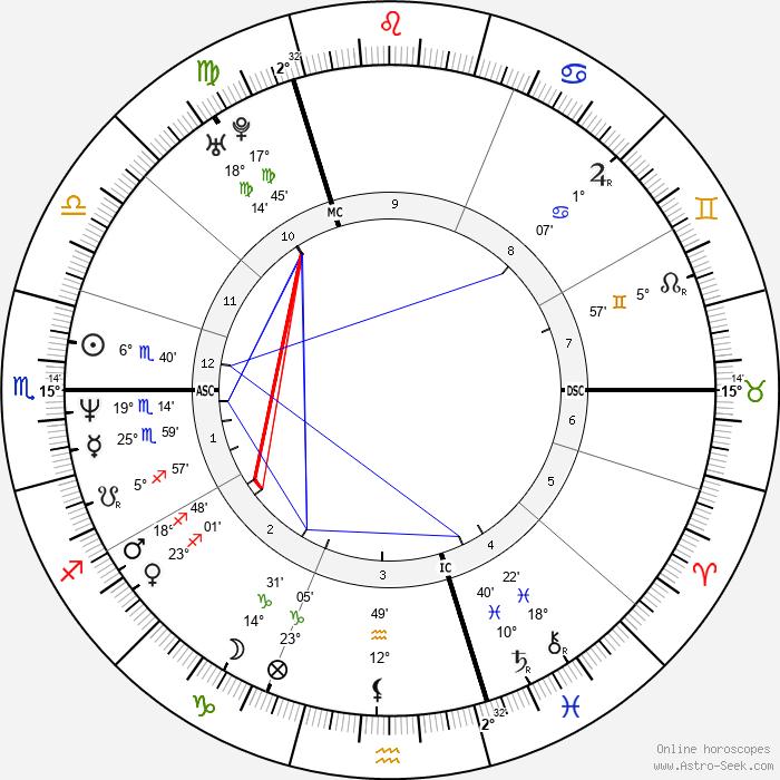 Gavin Rossdale - Birth horoscope chart