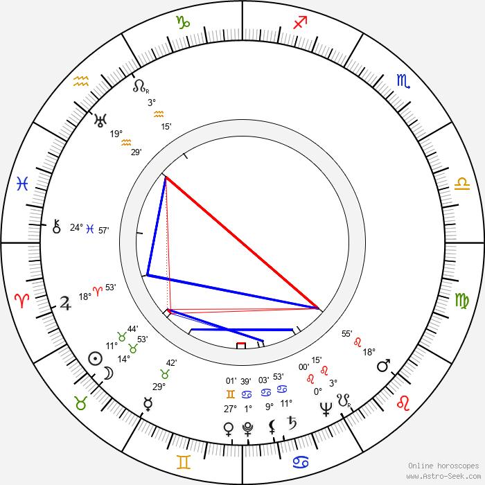 Gavriil Egiazarov - Birth horoscope chart