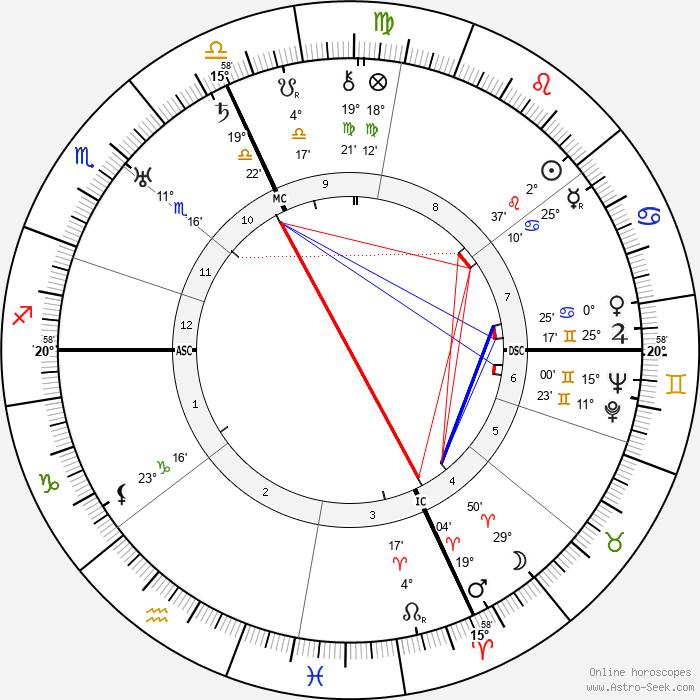 Gavrillo Princip - Birth horoscope chart