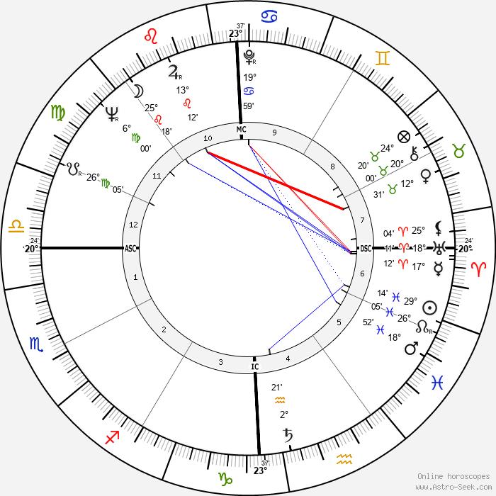 Gay Brewer - Birth horoscope chart