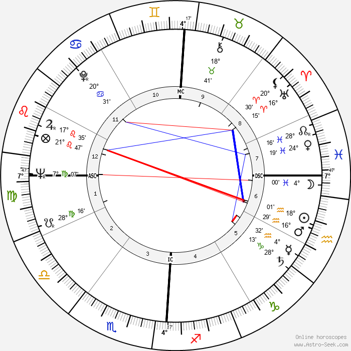 Gay Talese - Birth horoscope chart
