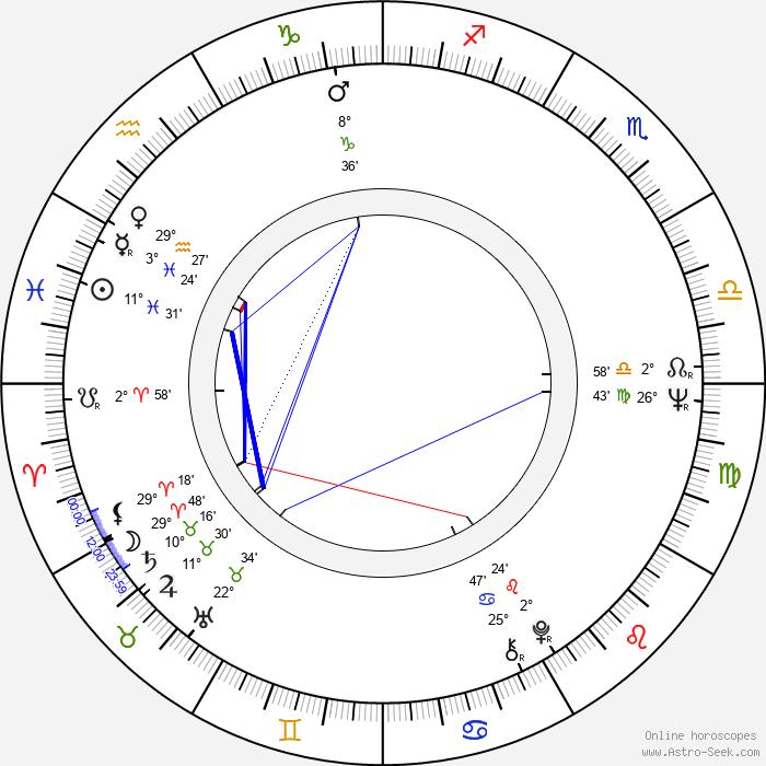 Gaye Brown - Birth horoscope chart