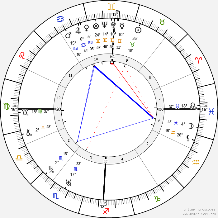 Gaylord Hauser - Birth horoscope chart