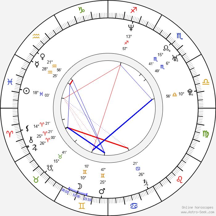 Gaz Coombes - Birth horoscope chart