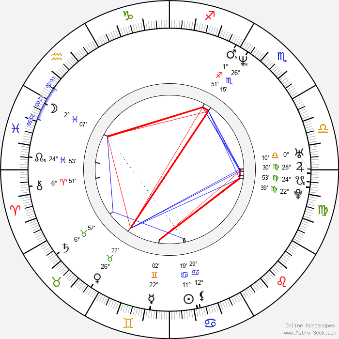 Gedeon Burkhard - Birth horoscope chart