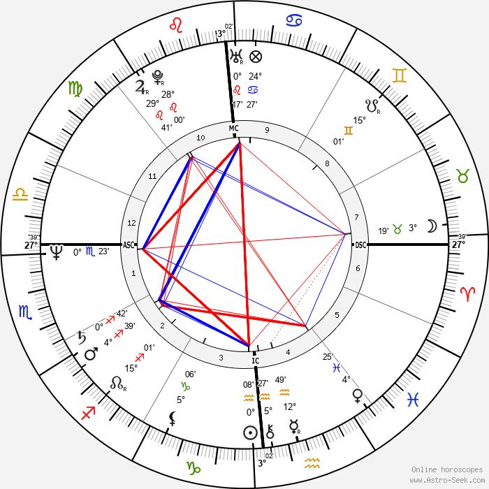 Geena Davis - Birth horoscope chart