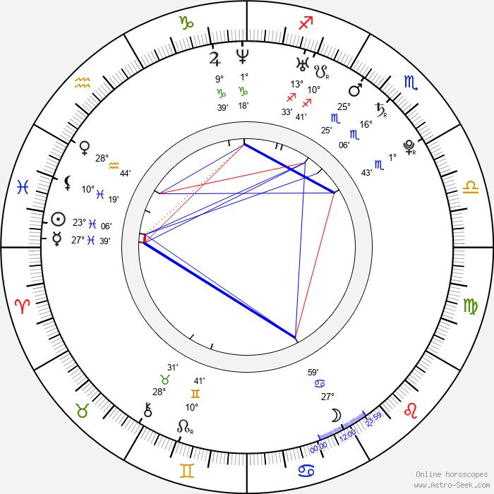 Geeta Basra - Birth horoscope chart