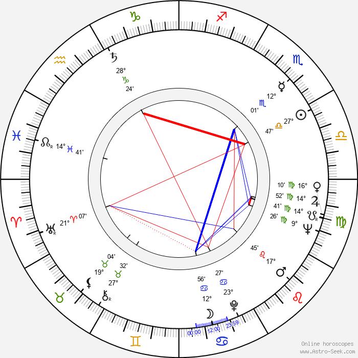 Gelly Mavropoulou - Birth horoscope chart