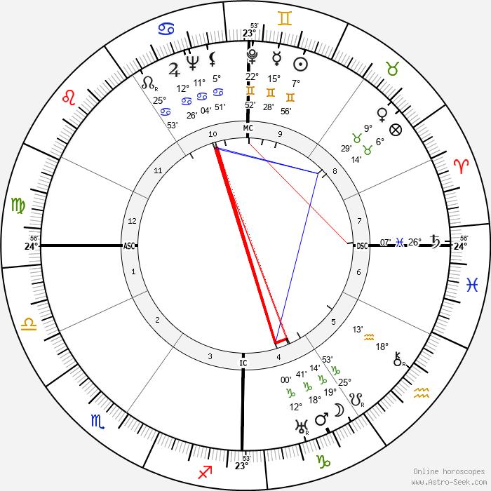 Gemaine Tillion - Birth horoscope chart