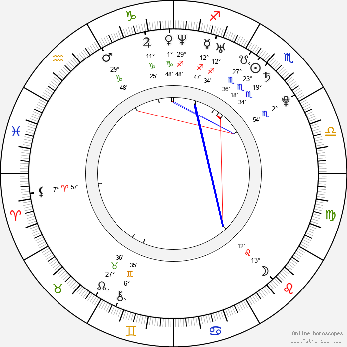 Gemma Atkinson - Birth horoscope chart