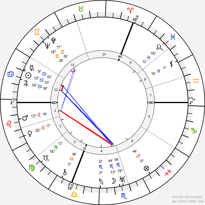 Gen Paul - Birth horoscope chart