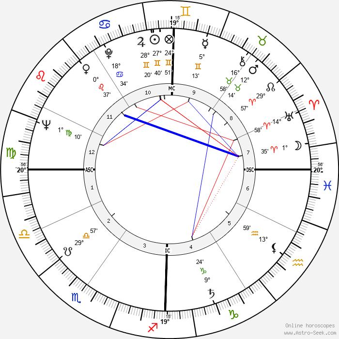 Gena Rowlands - Birth horoscope chart