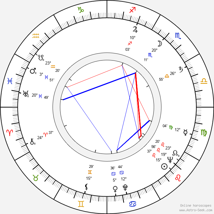 Gene Deitch - Birth horoscope chart