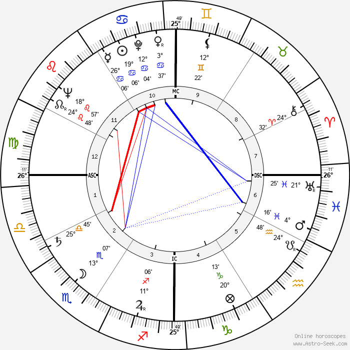 Gene Evans - Birth horoscope chart