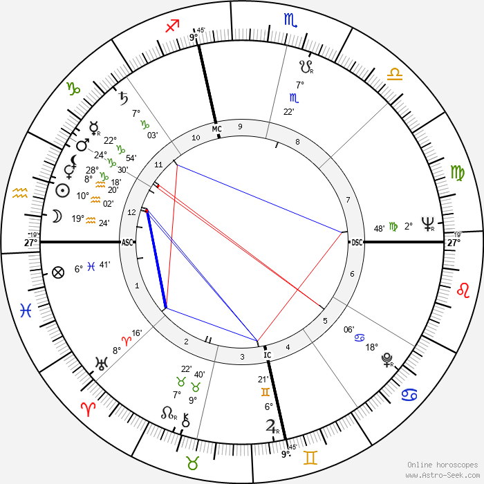 Gene Hackman - Birth horoscope chart