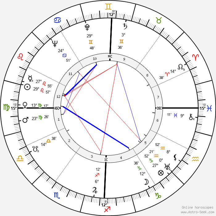 Gene Kelly - Birth horoscope chart