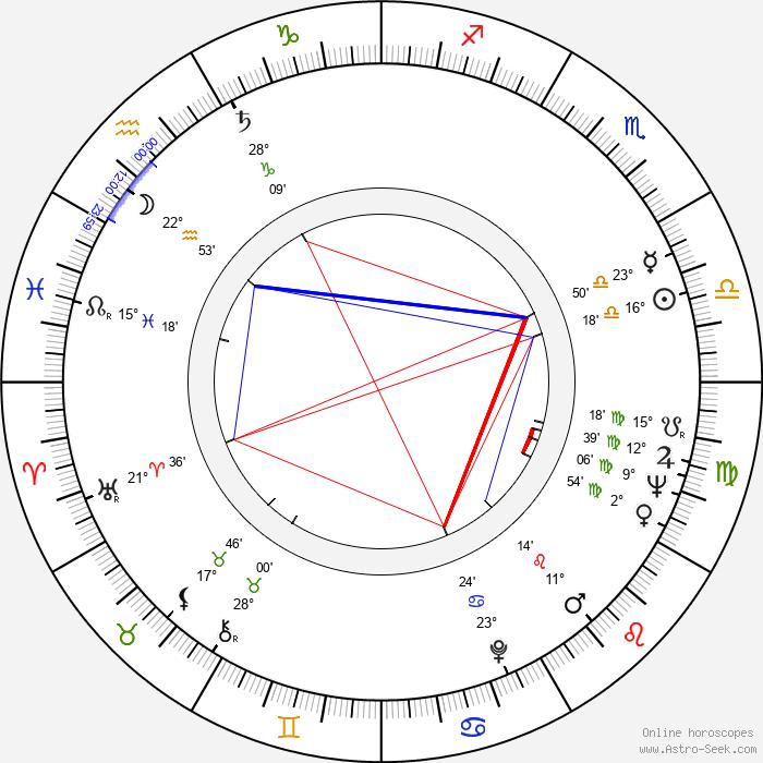 Gene LeBell - Birth horoscope chart