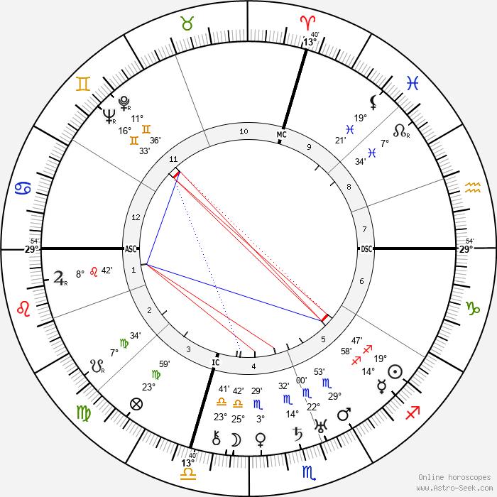 Gene Markey - Birth horoscope chart