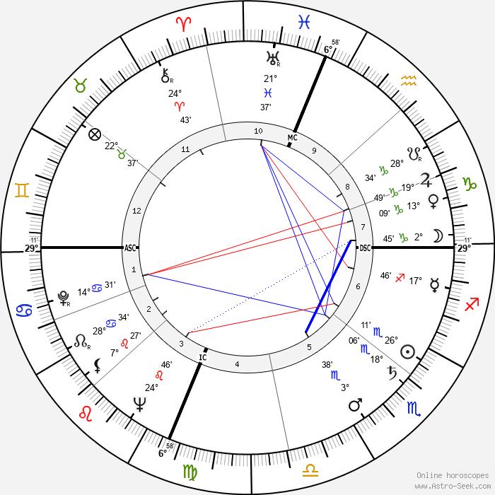 Gene Mauch - Birth horoscope chart