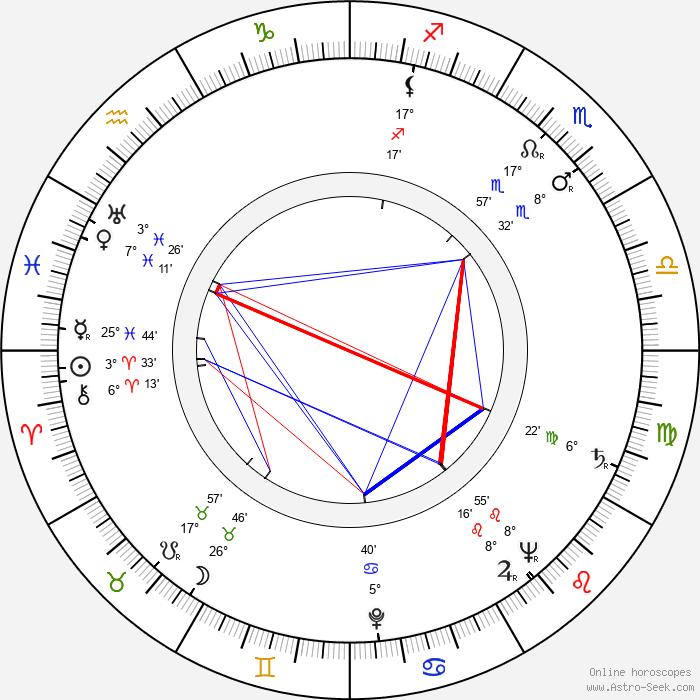 Gene Nelson - Birth horoscope chart