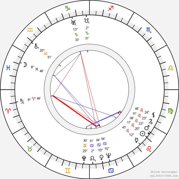 Gene Raymond - Birth horoscope chart