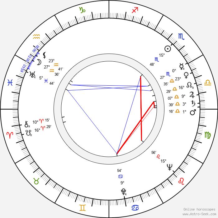 Gene Saks - Birth horoscope chart