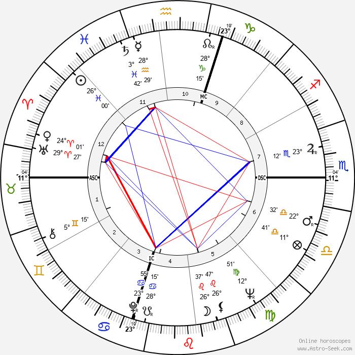 Gene Schoenfeld - Birth horoscope chart