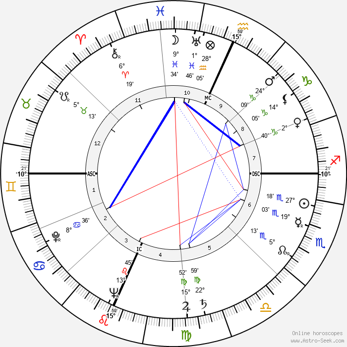 Gene Tierney - Birth horoscope chart