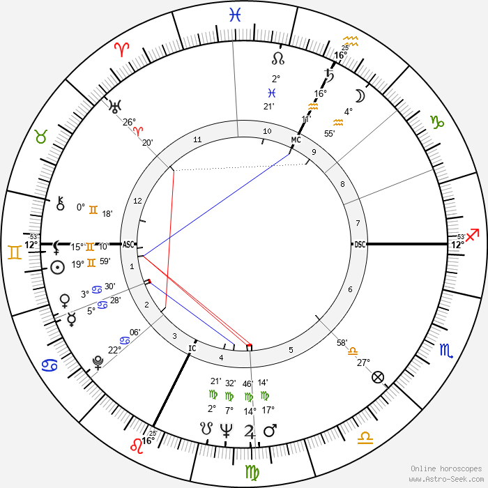 Gene Wilder - Birth horoscope chart